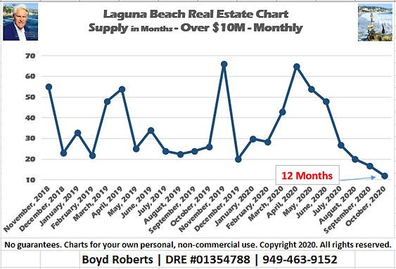 Laguna Beach Real Estate Chart of the Month Supply Over $10,000,000 - Monthly February 2016 to October 2020