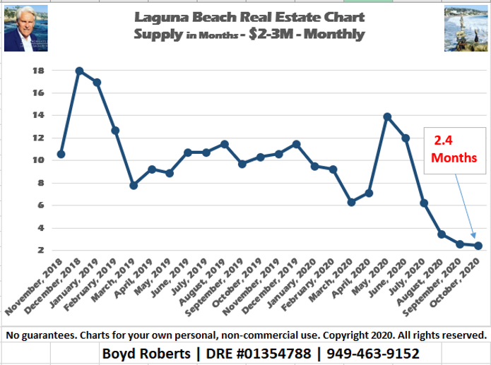 Laguna Beach Real Estate Chart Supply of Homes $2,000,000 to $2,999,999- Monthly November 2018 to November2020