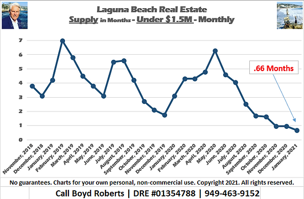 Laguna Beach Real Estate Chart Supply of Homes Under $1,500,000 - Monthly November 2018 to January 2020