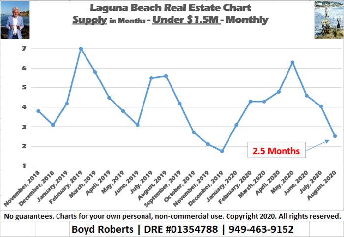 Laguna Beach Real Estate Chart 3 Month Supply of Homes Under $1,500,000 - Monthly November 2018 to August 2020