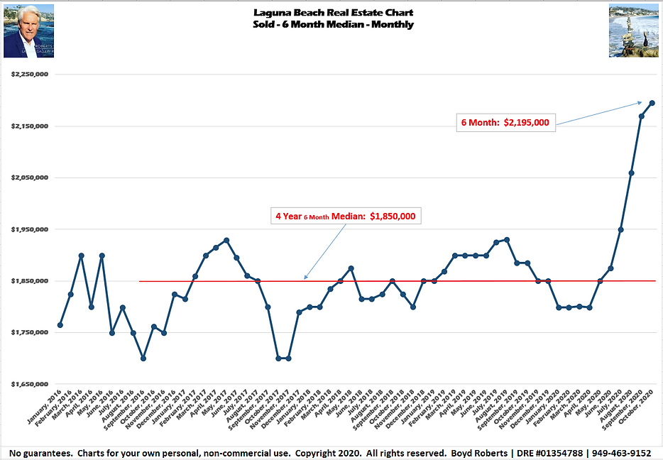 Laguna Beach Real Estate Chart Sold- Median Monthly - 6Month February 2016 to October2020