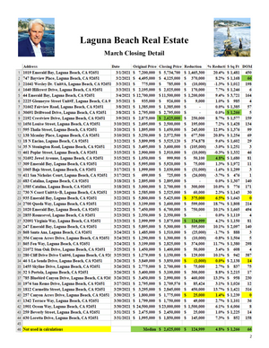 March 2021 Laguna Beach Real Estate Closed Sales