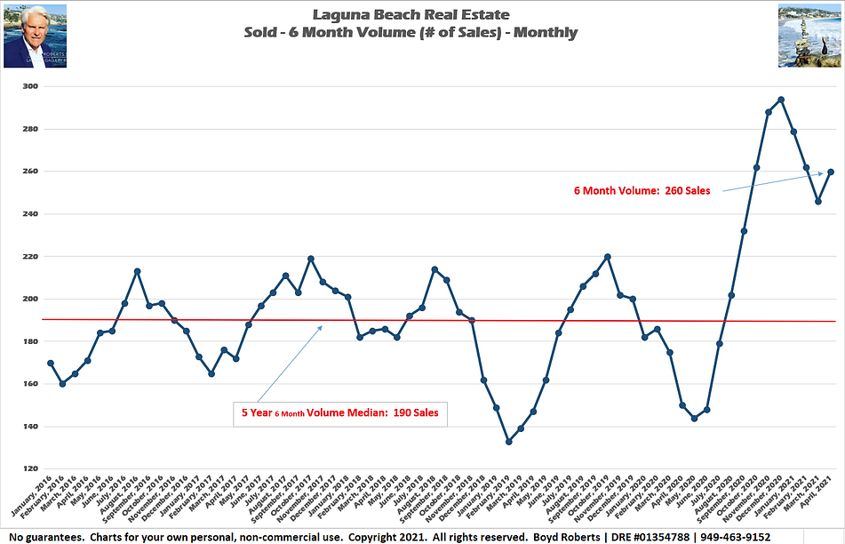 Laguna Beach Real Estate Chart Sold 6 Month Volume - Monthly February 2016 to April 2021