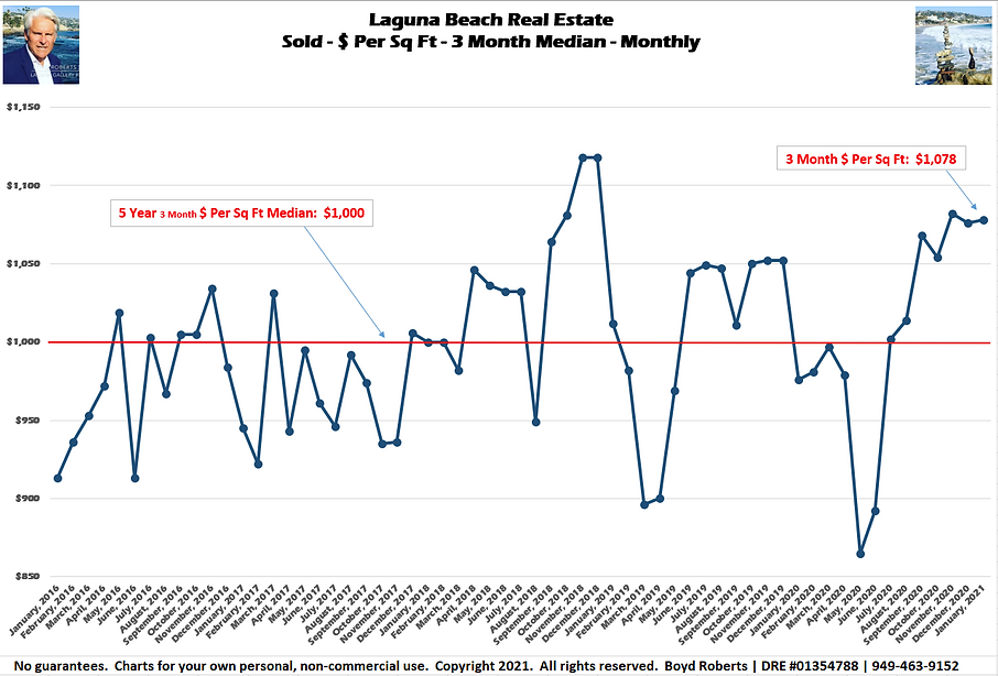 Laguna Beach Real Estate Chart Sold - $ Per Sq Ft - 3 Month Median January 2016 to January 2021