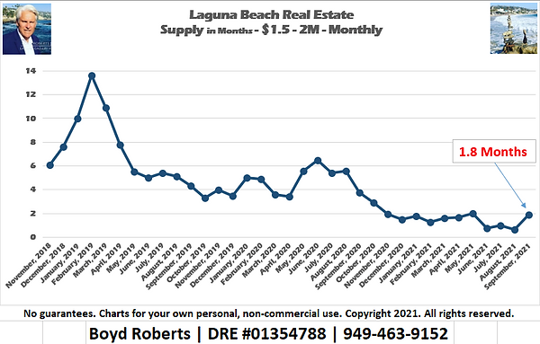 Laguna Beach Real Estate Chart Supply of Homes $1,500,000 to $1,999,999 - Monthly November 2018 to September2021