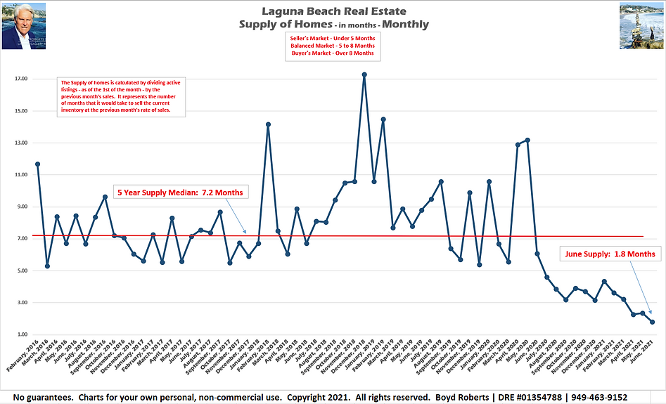 Laguna Beach Real Estate Chart Supply of Homes in months - Monthly February 2016 to June2021