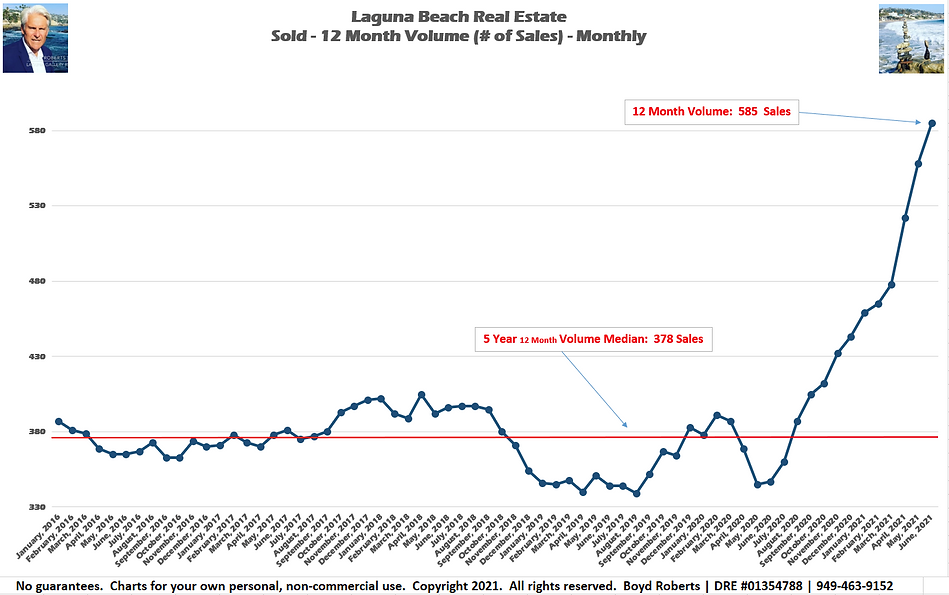 Laguna Beach Real Estate Chart Sold 12 Month Volume - Monthly February 2016 to June 2021