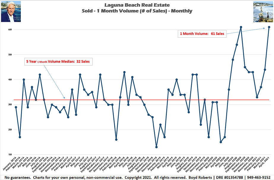 Laguna Beach Real Estate Chart Sold 1 Month Volume - Monthly February 2016 to April 2021