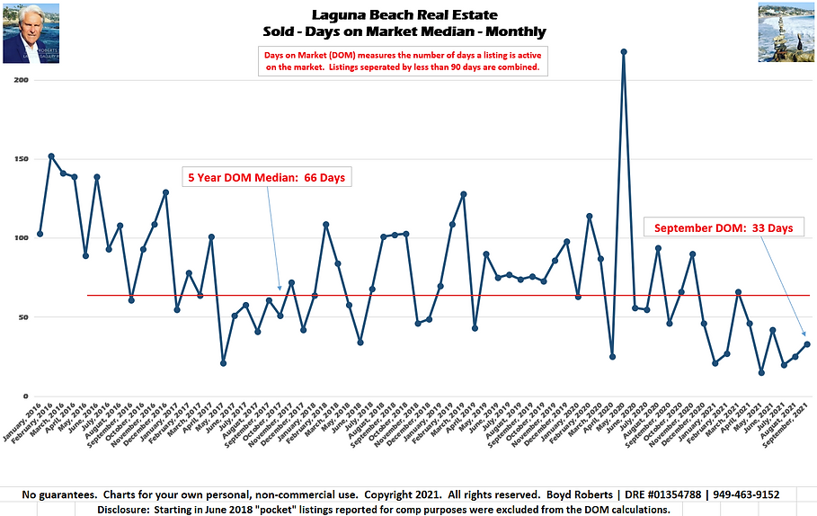Laguna Beach Real Estate Chart Sold - Days on Market - Median Monthly January 2016 to September2021