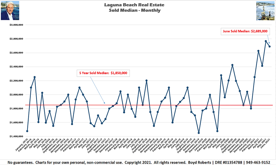 Laguna Beach Real Estate Chart Sold Median Monthly February 2016 to June 2021