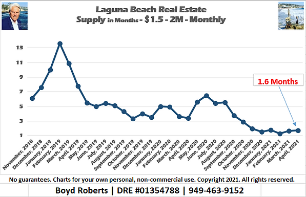 Laguna Beach Real Estate Chart Supply of Homes $1,500,000 to $1,999,999 - Monthly November 2018 to April 2021