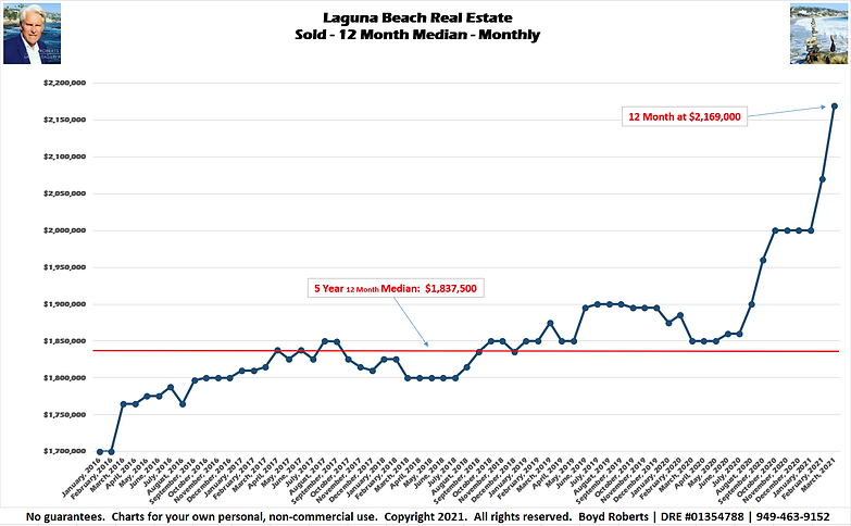 Laguna Beach Real Estate Chart of the Month Sold 12 Month Moving Median - Monthly