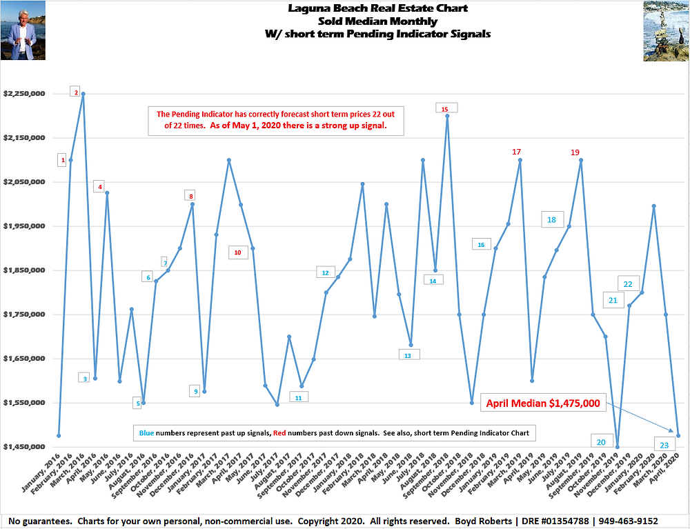 Laguna Beach Real Estate Chart Sold Median Monthly with short term pending indicator signals