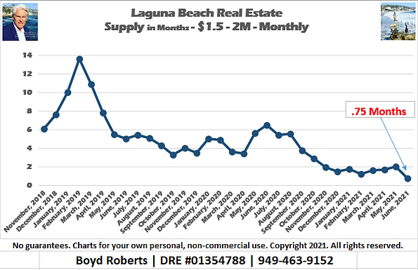 Laguna Beach Real Estate Chart Supply of Homes $1,500,000 to $1,999,999 - Monthly November 2018 to June2021