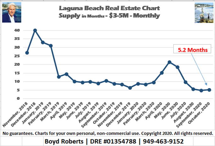 Laguna Beach Real Estate Chart Supply of Homes $3,000,000 to $4,999,999- Monthly November 2018 to November2020