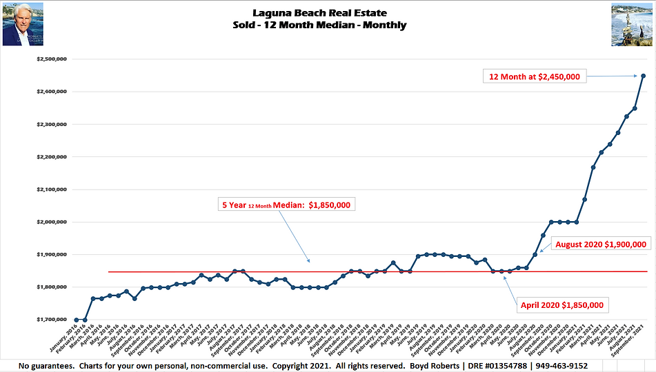 Laguna Beach Real Estate Chart Sold - Median Monthly - 12 Month February 2016 to September2021