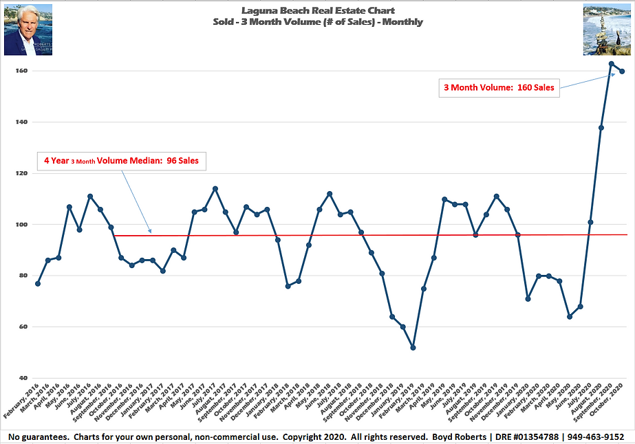 Laguna Beach Real Estate Chart Sold 3Month Volume - Monthly February 2016 to October2020