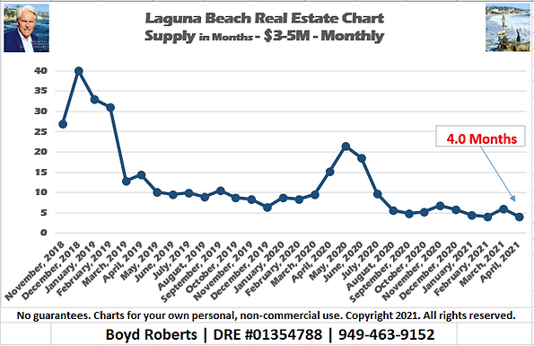 Laguna Beach Real Estate Chart Supply of Homes $3,000,000 to $4,999,999 - Monthly November 2018 to April 2021