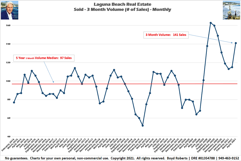 Laguna Beach Real Estate Chart Sold 3 Month Volume - Monthly February 2016 to April 2021