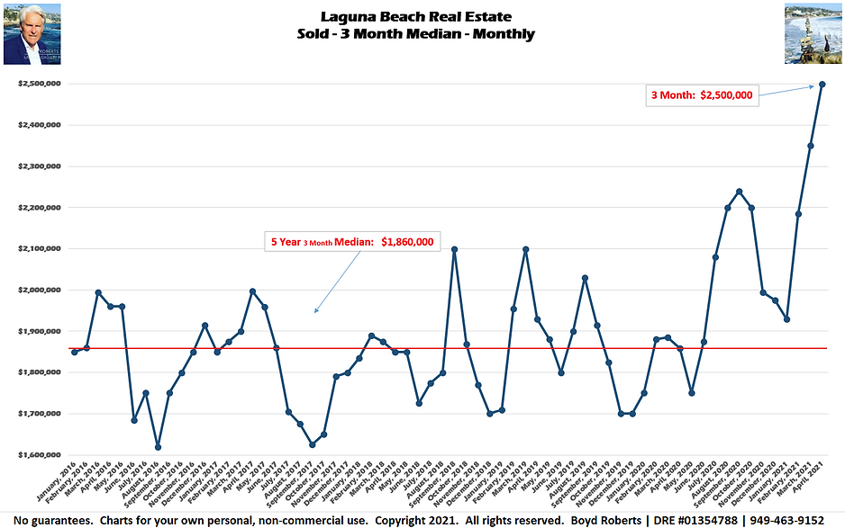 Laguna Beach Real Estate Chart Sold - Median Monthly - 3 Month  February 2016 to April 2021