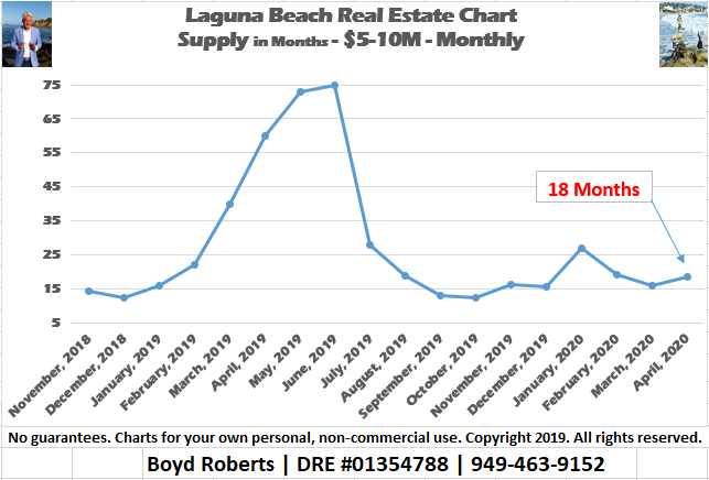 Laguna Beach Real Estate Chart | Supply of $5,000,000 to $10,000,000 Homes November 2018 to April 2020