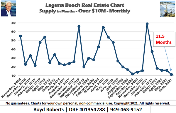Laguna Beach Real Estate Chart Supply of Homes over $10,000,000 - Monthly November 2018 to June 2021