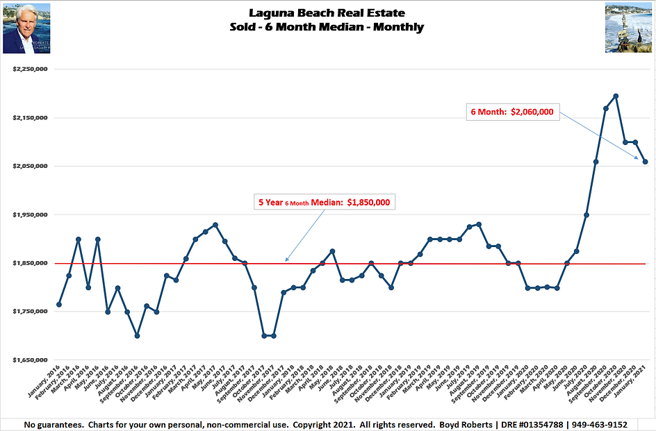 Laguna Beach Real Estate Chart Sold - Median Monthly - 6 Month  February 2016 to January 2021