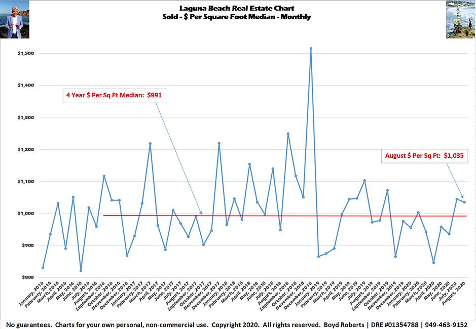 Laguna Beach Real Estate Chart Sold - $ Per Sq Ft - Median Monthly January 2016 to August 2020