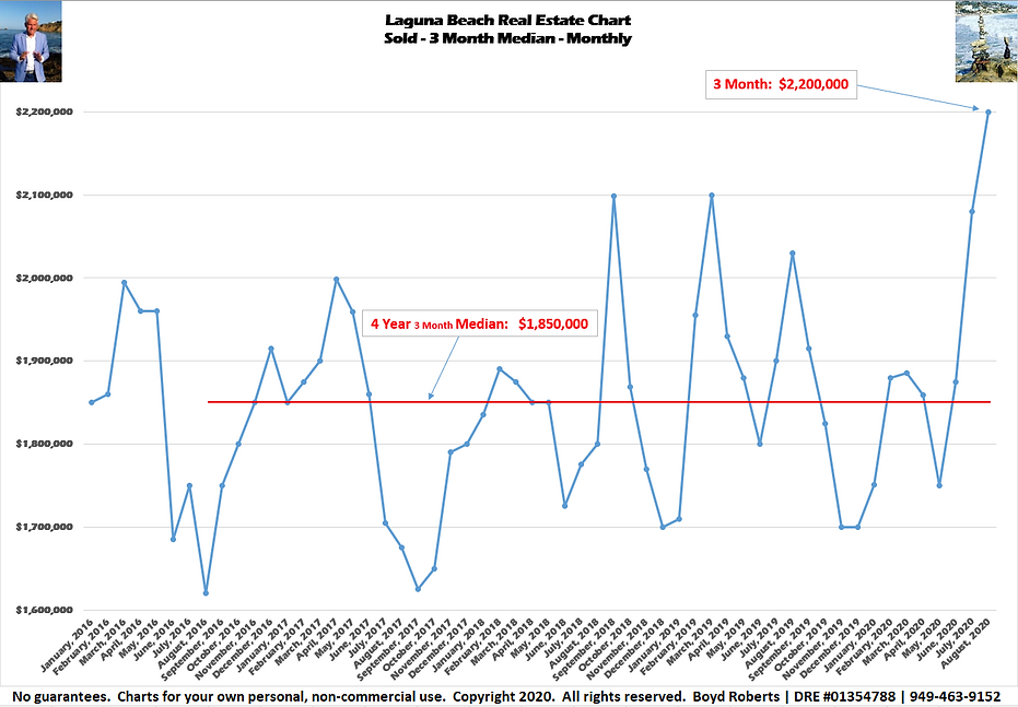 Laguna Beach Real Estate Chart Sold - Median Monthly - 3 Month  February 2016 to August 2020