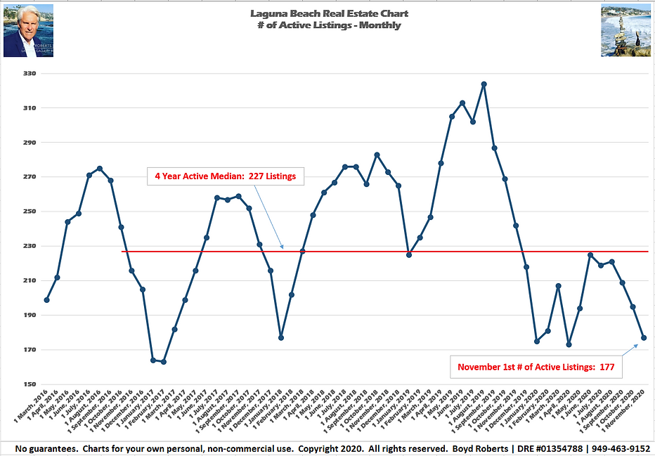 Laguna Beach Real Estate Chart ActiveListings - Monthly March 2016 to November2020