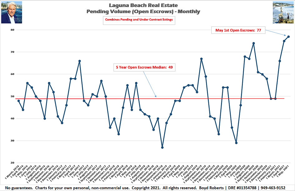 Laguna Beach Real Estate Chart Pending Volume Monthly February 2016 to May 2021