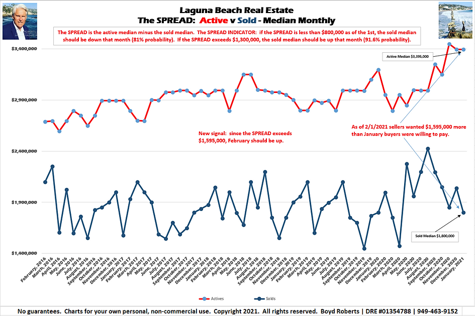 Laguna Beach Real Estate Chart The Spread:  Active/Sold Median Monthly February 2016 to January 2021
