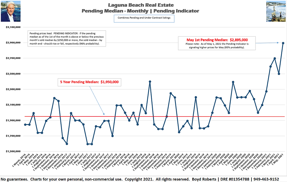 Laguna Beach Real Estate Chart Pending Median Monthly February 2016 to May 2021