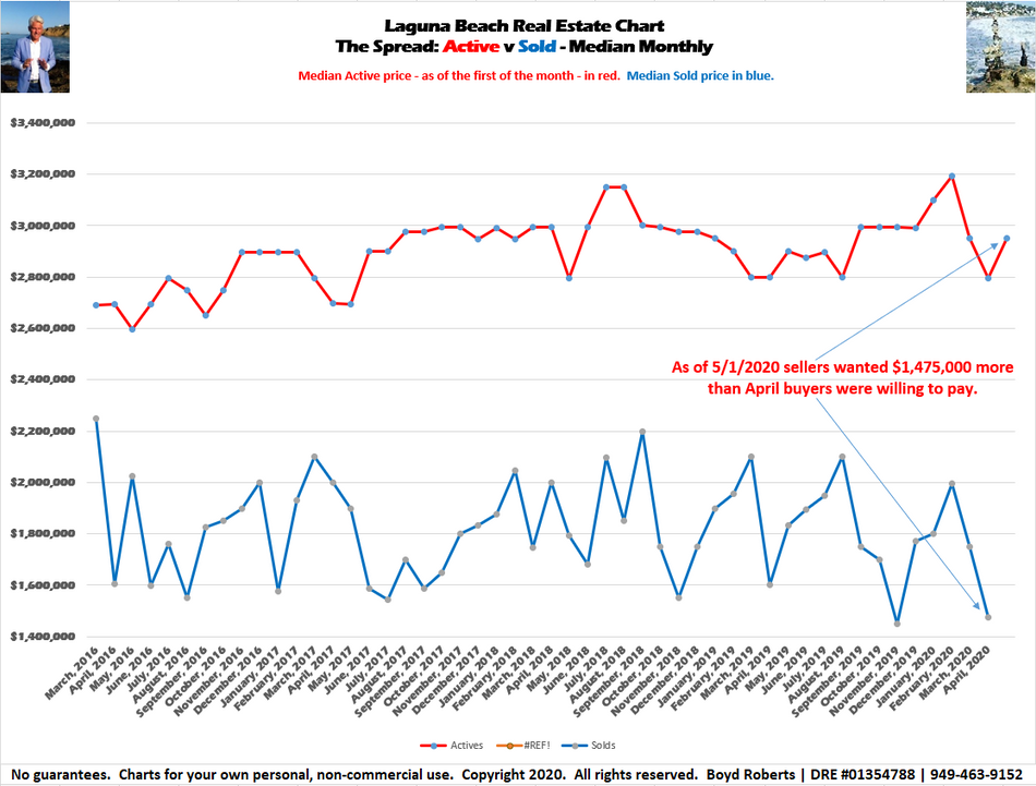 Laguna Beach Real Estate Chart   The Spread   Median Active Prices v. Median Sold Prices