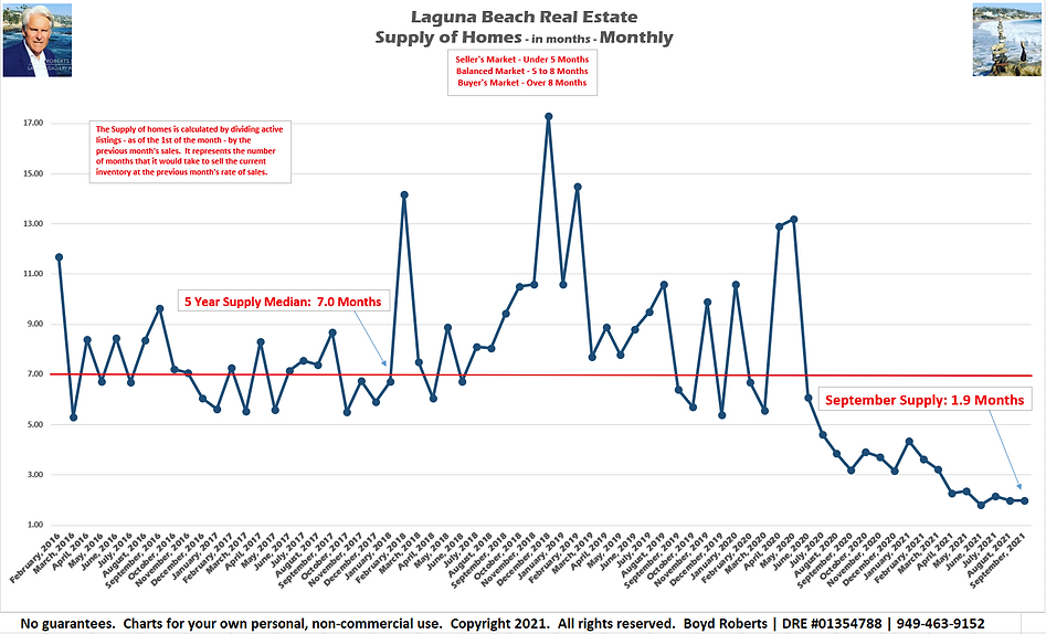 Laguna Beach Real Estate Chart Supply of Homes in months - Monthly February 2016 to September 2021
