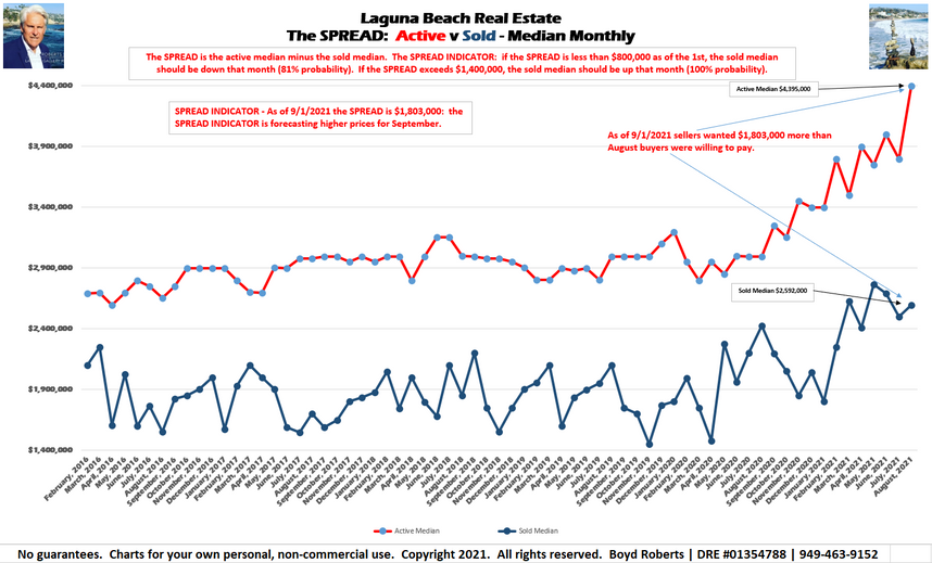 Laguna Beach Real Estate Prices To Rally in September 2021