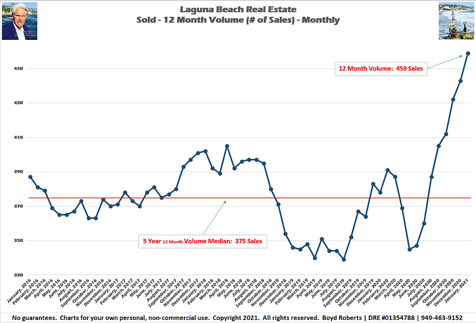 Laguna Beach Real Estate Chart Sold 12 Month Volume - Monthly February 2016 to January 2021