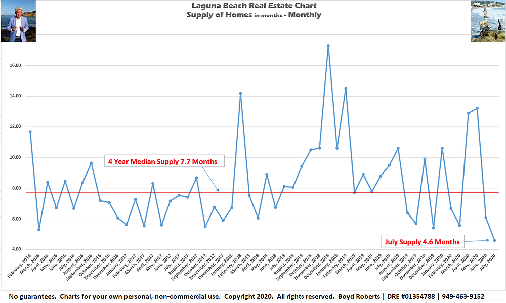 Laguna Beach Real Estate Chart Supply of Homes 2016 to 2020