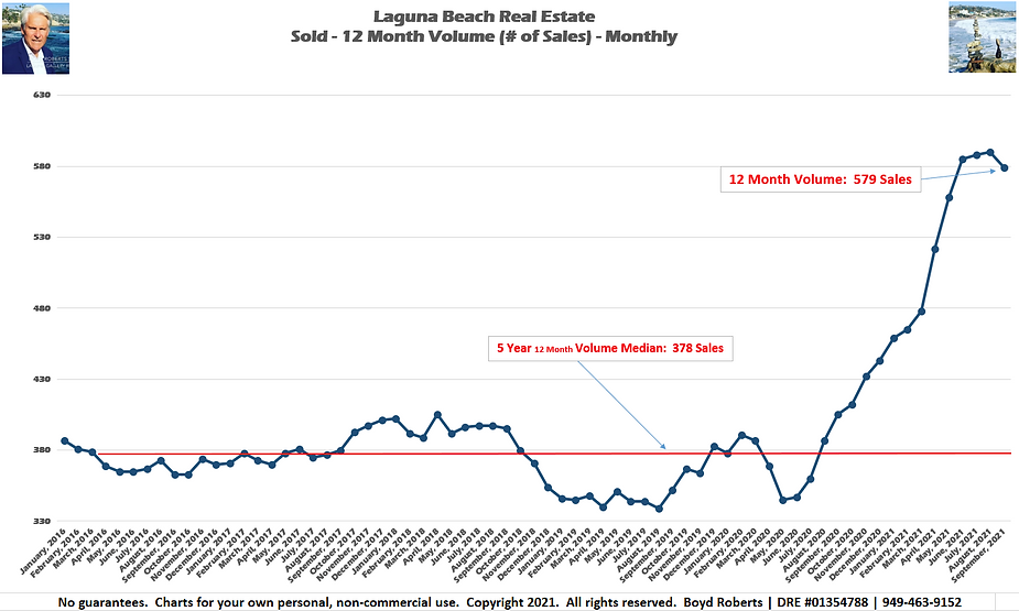 Laguna Beach Real Estate Chart Sold 12 Month Volume - Monthly February 2016 to September2021