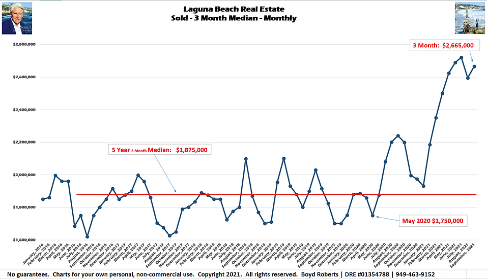 Laguna Beach Real Estate Chart Sold - Median Monthly - 3 Month February 2016 to September2021