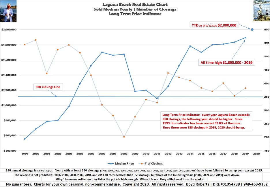 Laguna Beach Real Estate Chart Sold Median - Yearly 1999 to 2020