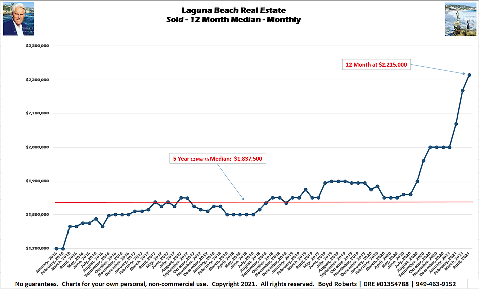 Laguna Beach Real Estate Chart Sold - Median Monthly - 12 Month  February 2016 to April 2021