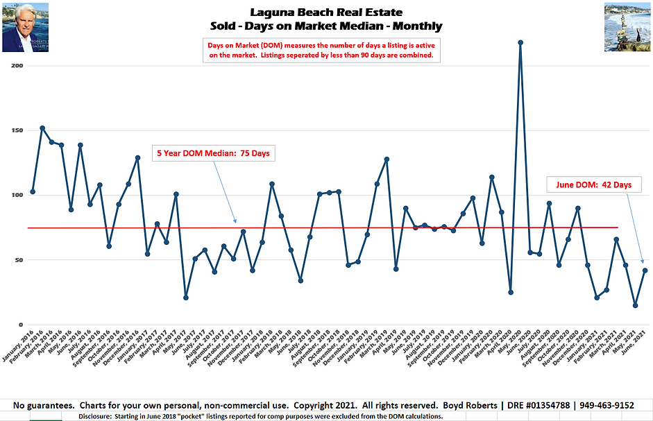 Laguna Beach Real Estate Chart Sold - Days on Market - Median Monthly January 2016 to June 2021
