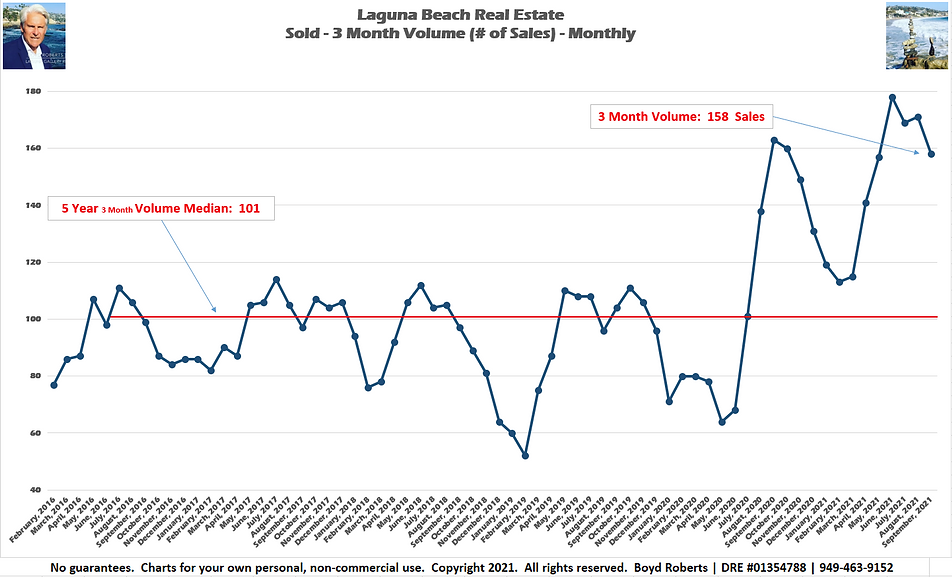 Laguna Beach Real Estate Chart Sold 3 Month Volume - Monthly February 2016 to September2021