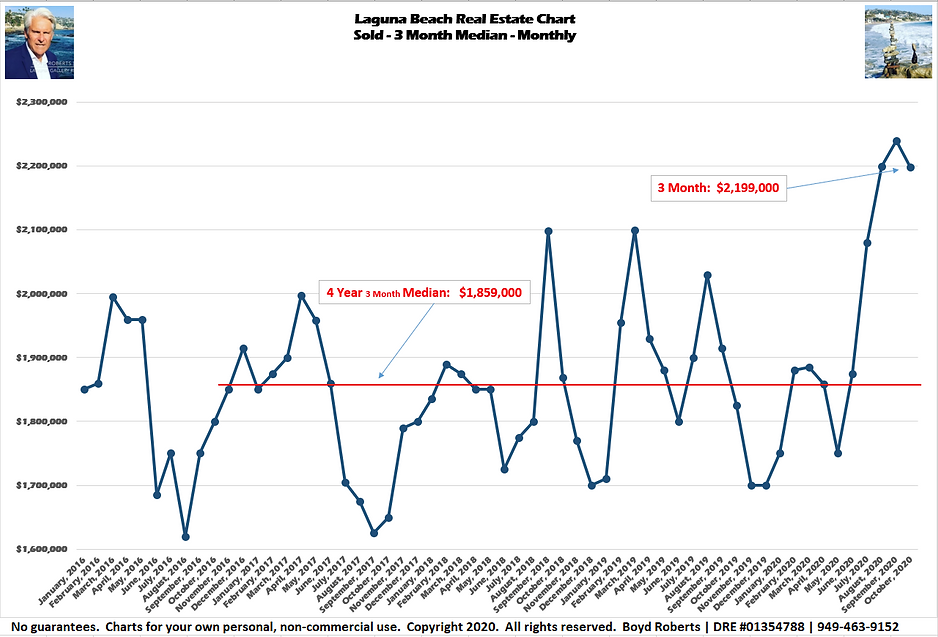 Laguna Beach Real Estate Chart Sold- Median Monthly - 3 Month February 2016 to October2020