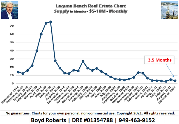 Laguna Beach Real Estate Chart Supply of Homes $5,000,000 to $9,999,999 - Monthly November 2018 to September2021
