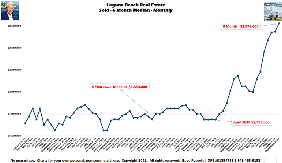 Laguna Beach Real Estate Chart Sold - Median Monthly - 6 Month February 2016 to September2021