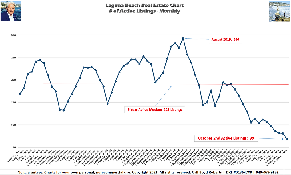 Laguna Beach Real Estate Chart Active Listings - Monthly March 2016 to October2021