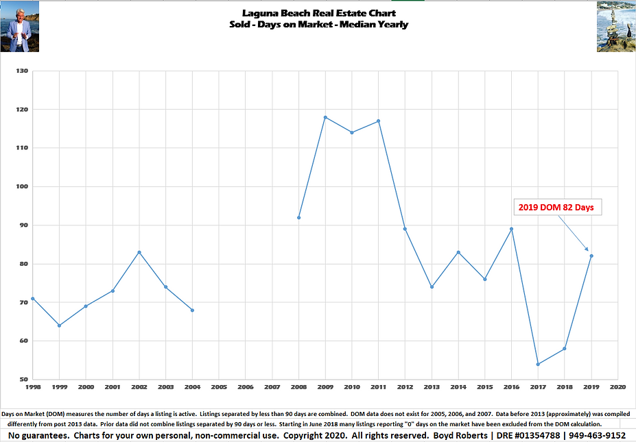 Laguna Beach Real Estate Chart Sold - $ Per Sq Ft - Median Yearly 1998 to 2019
