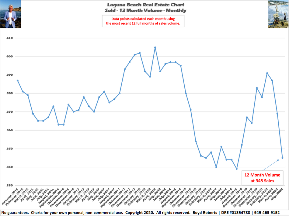 Why I am worried about the Laguna Beach Real Estate Market